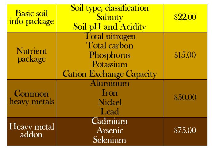 Soil price