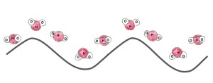 9 water molecules are above a wave. The orientation of the molecules changes with the high and low points of the wave.